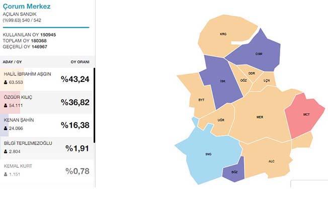İşte adayların oy oranları